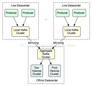 kafka:第二节  kafka架构