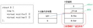 浅谈数据成员指针、函数成员指针、虚函数实现